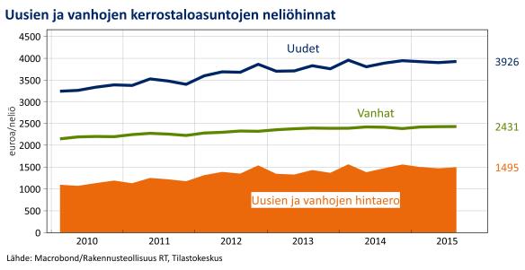 Uudet ja vanhat EUR