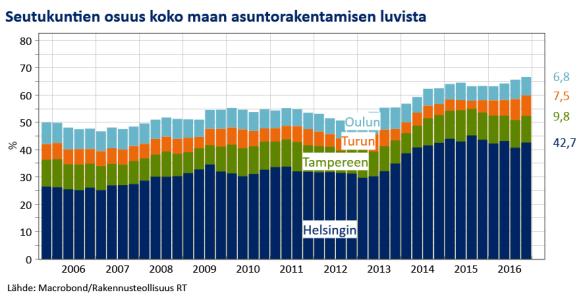 Seutukuntien osuus koko maan asuntorakentamisen luvuista