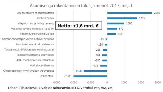 Asumisen ja rakentamisen tulot ja menot 2017