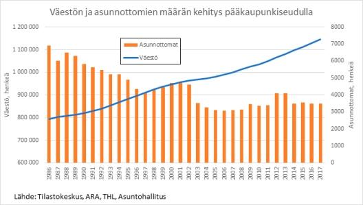 Väestön ja asunnottomien määrän kehitys pääkaupunkiseudulla.jpg
